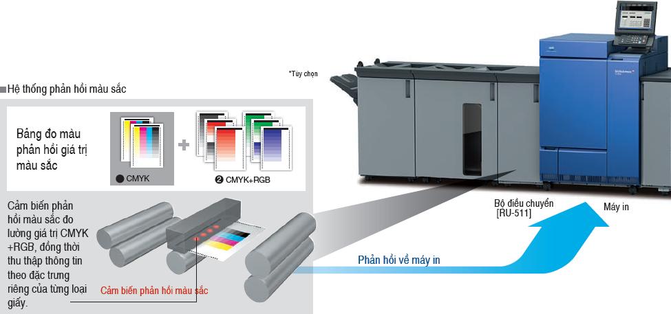 Hệ thống phản hồi màu sắc của máy in konica C1100